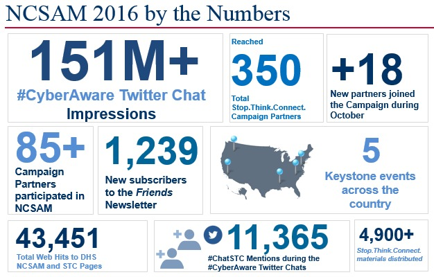 National Cyber Security Awareness Month | Homeland Security